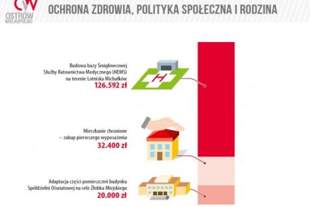 Grafika: umostrow.pl