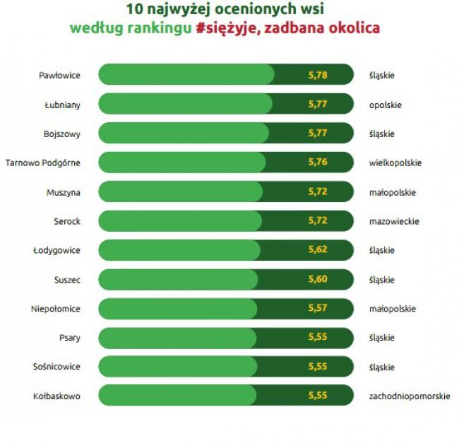 Źródło: Ranking #siężyje przeprowadzony przez Otodom, OLX i PBS.