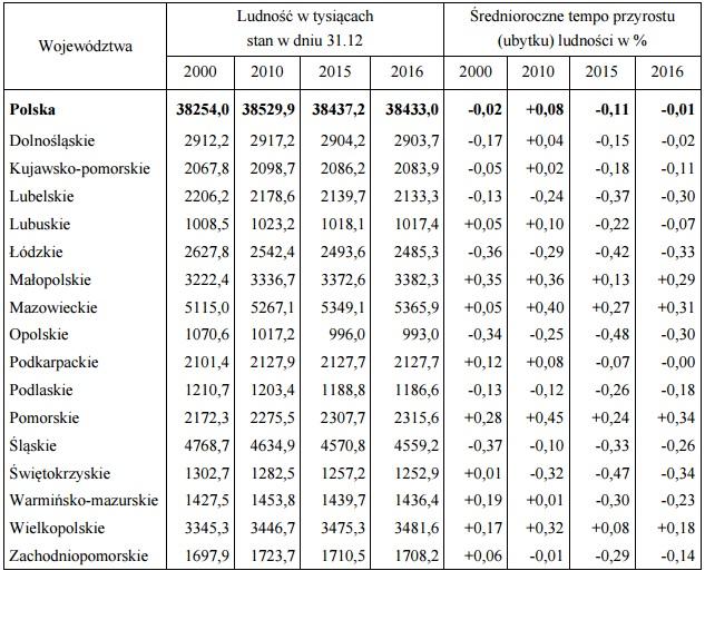Ludność według województw. (źródło: GUS)
