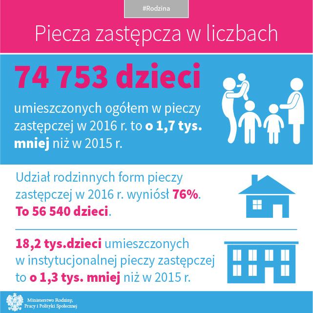 Grafika: mrpips.gov.pl