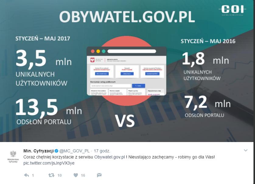 Twitter.com - Ministerstwo Cyfryzacji