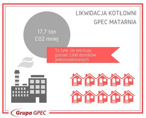 Matarnia, Kokoszki, Jasień - trzy gdańskie dzielnice z nową siecią ciepłowniczą