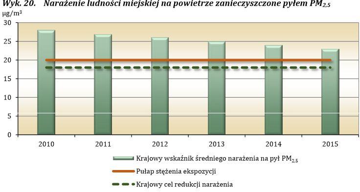 Źródło: dane Głównego Inspektoratu Ochrony Środowiska uzyskane w ramach Państwowego Monitoringu Środowiska.