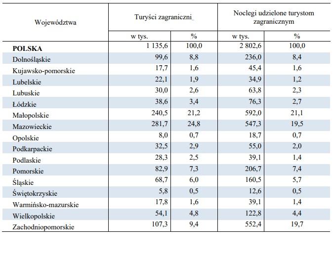Udział turystów zagranicznych w bazie noclegowej 10 i więcej miejsc noclegowych według województw w I kwartale 2017 r. (źródło: GUS)