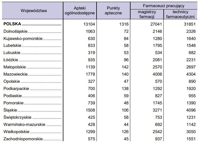 Apteki ogólnodostępne i punkty apteczne według województw - stan w dniu 31 grudnia 2016 (źródło: GUS)