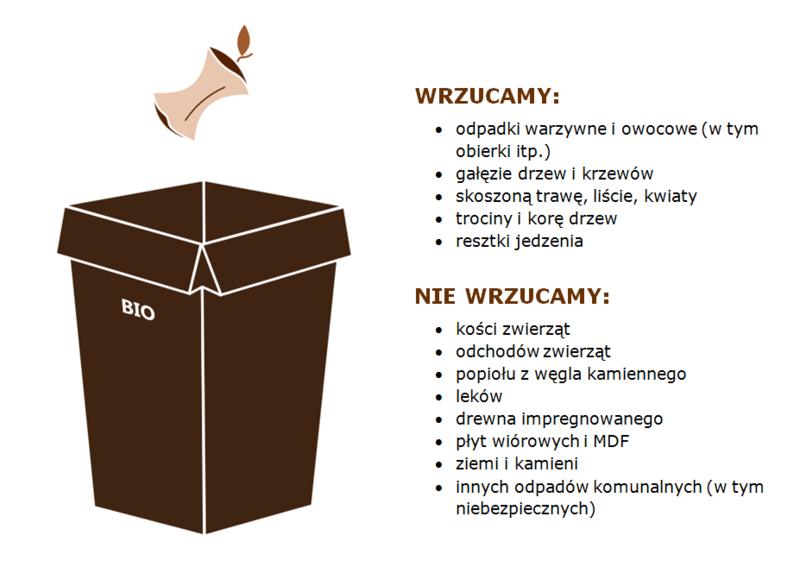 Ministerstwo Środowiska wskazuje co jest, a co nie jest bioodpadami. (źródło: MŚ)