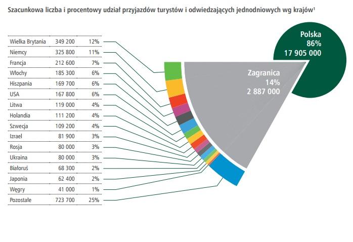 Udział zagranicznych turystów jednodniowych w 2016 r. wyniósł 14 proc. Najwięcej było Brytyjczyków i Niemców. (źródło: Turystyka w Warszawie - Raport 2016).