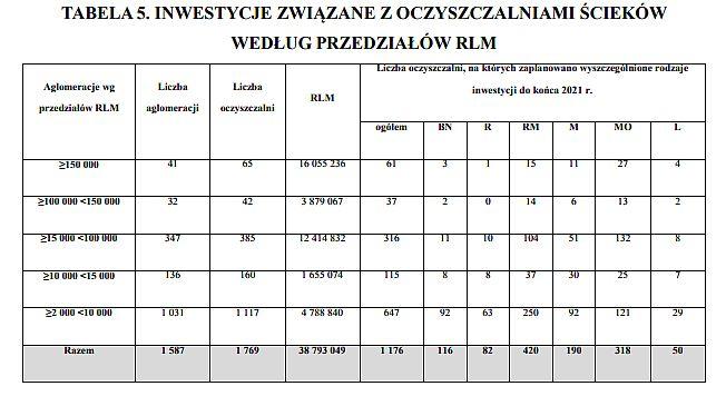 źródło: V Aktualizacja Krajowego Programu Oczyszczania Ścieków Komunalnych