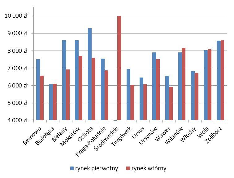 Średnie ceny mieszkań w dzielnicach Warszawy (źródło: Home Broker na podst. danych NBP)