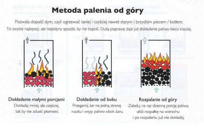 Gdyńscy strażnicy przekonują, że zmiana sposobu palenia w piecu nie tylko poprawi powietrze, że pozwala też oszczędzić ok. 30 proc. paliwa. (fot. SM Gdynia)
