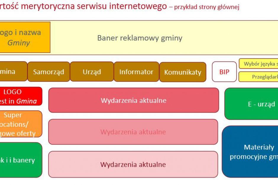 Samorządy, najlepsze strony internetowe: Przyjazne inwestorom strony internetowe