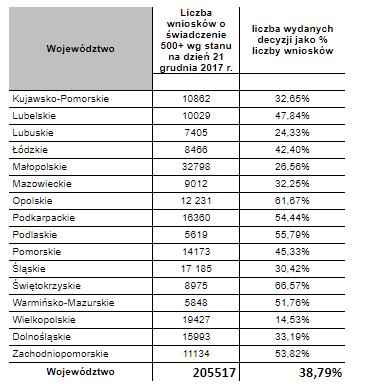 Dane: Ministerstwo Rodziny, Pracy i Polityki Społecznej