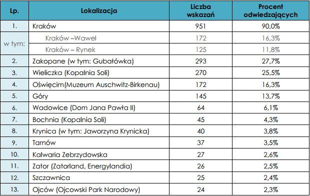 Najbardziej popularne wśród cudzoziemców lokalizacje na terenie Małopolski. Źródło: Badanie ruchu turystycznego w Małopolsce w 2017.