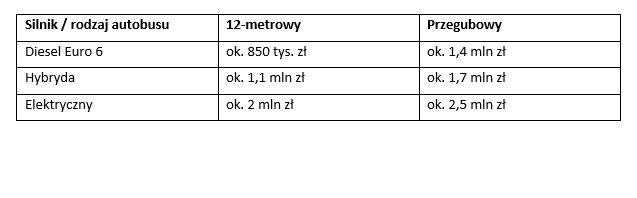 Podane ceny autobusów są orientacyjne. Ceny autobusów elektrycznych w dużej mierze zależą od wielkości baterii. (mat. PTWP)