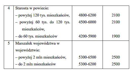 źródło:projekt rozporządzenia MRPiPS