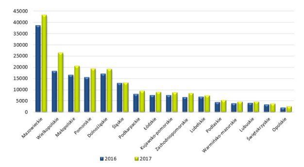 Mieszkania, których budowę rozpoczęto w poszczególnych województwach. Źródło: GUS