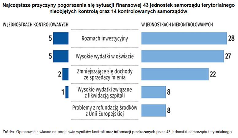 Nieskuteczny - zdaniem NIK - okazał się jedynie program naprawczy Gminy Pęcław z 2014 r. Jak wskazuje Izba, w rok po jego zakończeniu samorząd ponownie musiał przystąpić do realizacji kolejnego programu naprawczego. Grafika: NIK