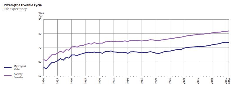 Dane GUS dotyczące Polski
