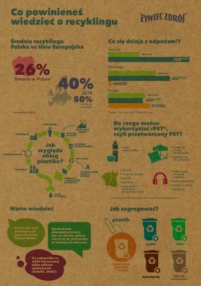 Wiedza o recyklingu (infografika Żywiec Zdrój)