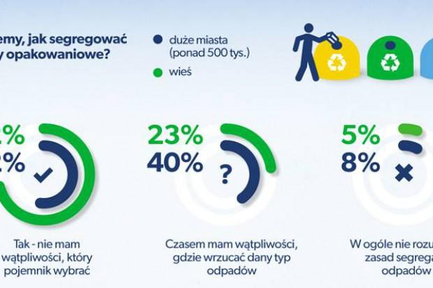 Wiedza Polaków na temat segregacji odpadów (Infografika Fundacja ProKarton)