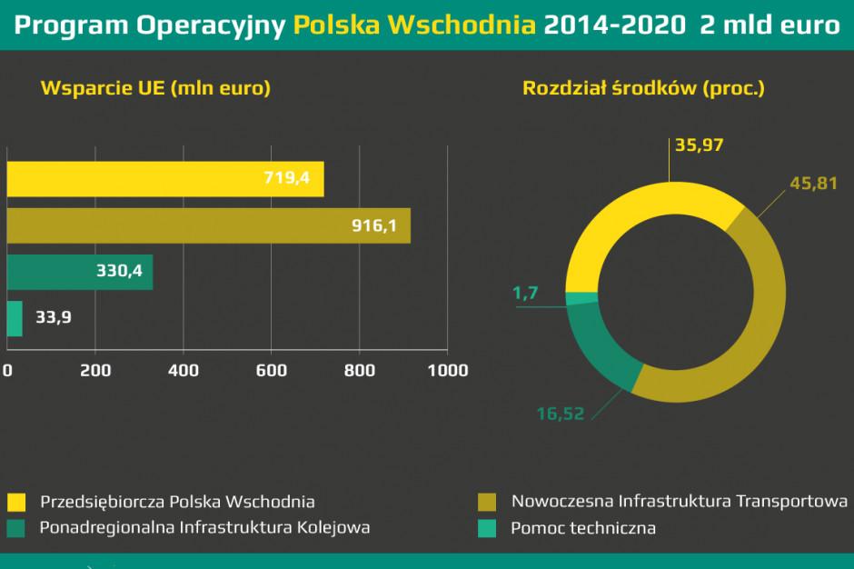 Unijne fundusze dla Polski Wschodniej się kończą