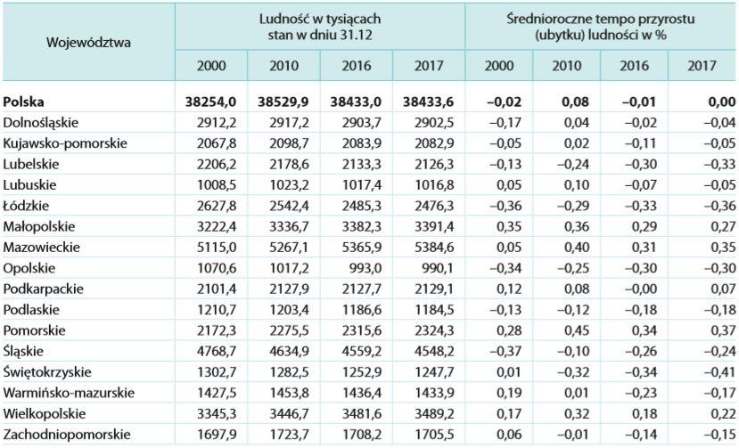 Zmiany liczby ludności województw Polski od roku 2000. Mat. GUS