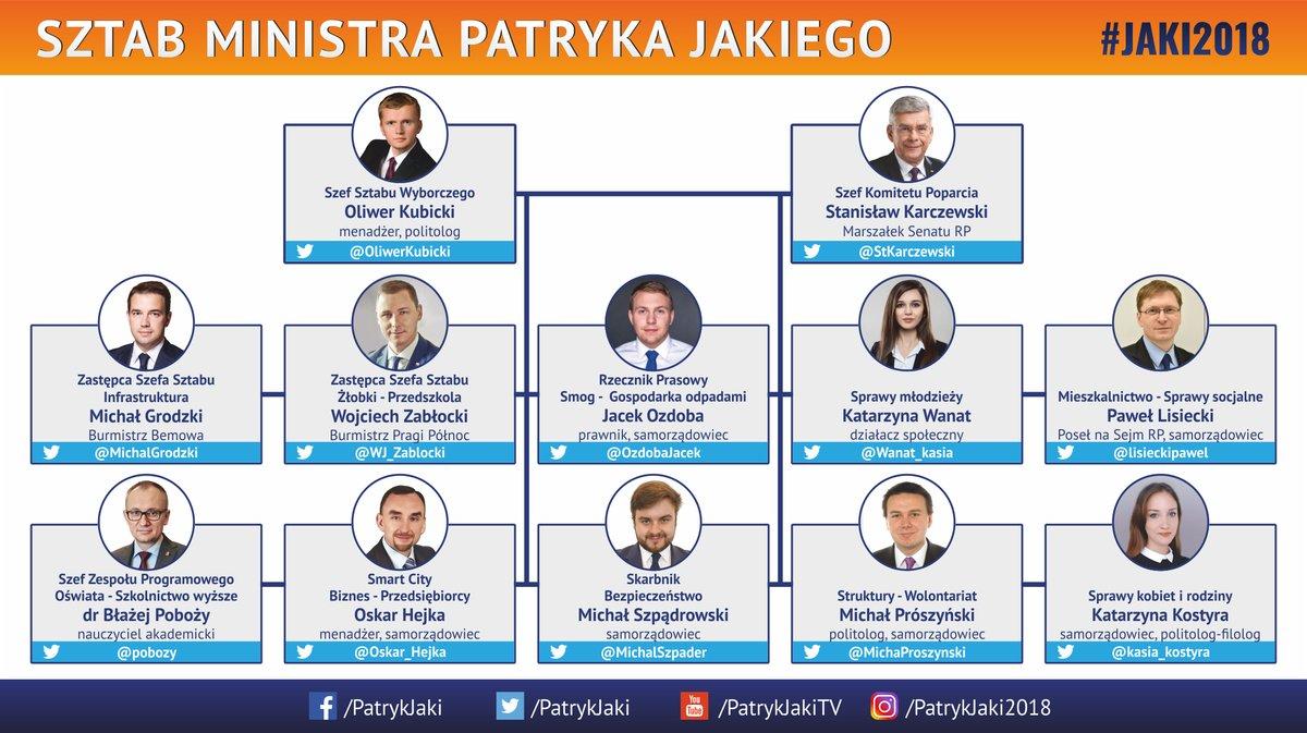 Skład sztabu wyborczego Patryka Jakiego (fot.twitter.com/PatrykJaki)
