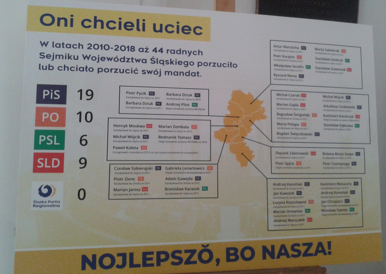 Działacze ŚPR wyliczyli, że w ciągu ostatnich dwóch kadencji 44 radnych sejmiku woj. śląskiego startowało w wyborach do innych gremiów.Fot. M. Wroński / PTWP
