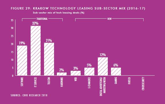 Dane: Raport EMEA Tech Cities