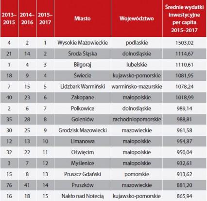 Miasta powiatowe - czołówka rankingu (oprac. Wspólnota)