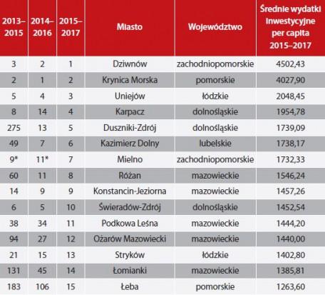 Miasta Inne - czołówka rankingu (oprac. Wspólnota)