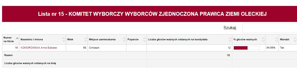 Grafika: pkw.gov.pl