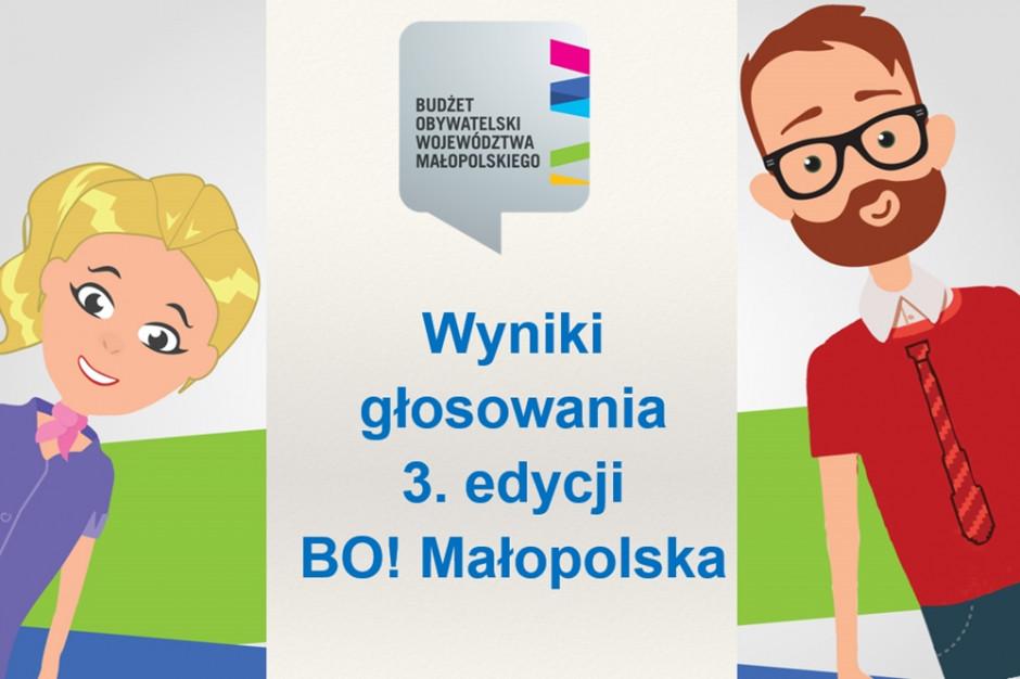 Małopolskie wybrało projekty z budżetu obywatelskiego