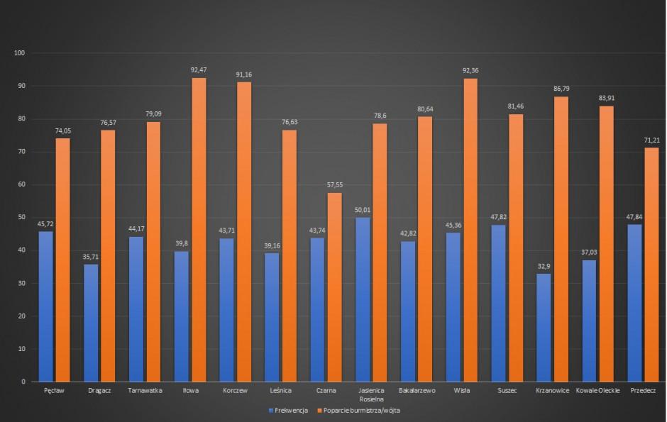 Frekwencja i poparcie dla wójtów/burmistrzów w 14 wybranych gminach.