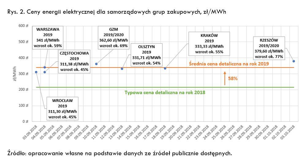 Dane z raport przygotowanego dla UMP przez dr. Jana Rączkę z firmy Alternator.