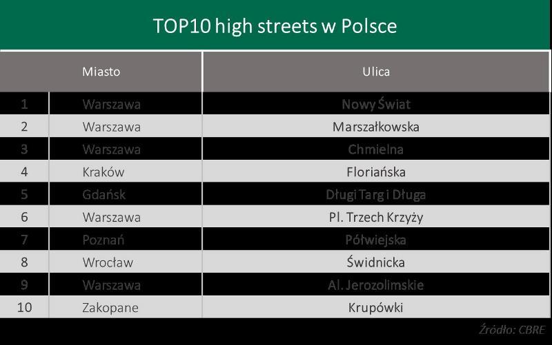 Pierwszą dziesiątkę otwiera warszawski Nowy Świat (fot. wroclaw.pl)