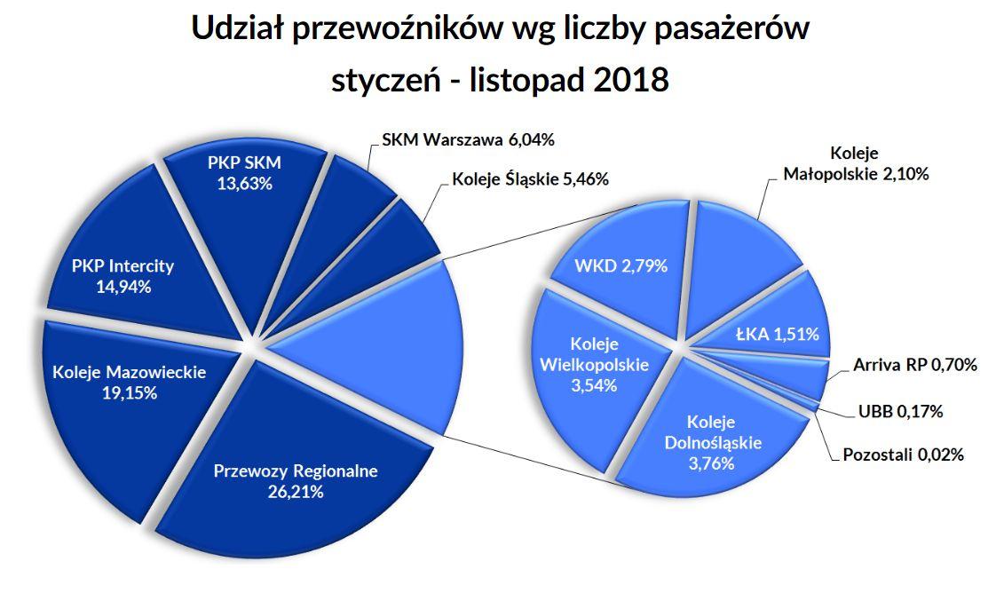 Rynek przewozów w okresie styczeń - listopad 2018 r. Mat. UTK