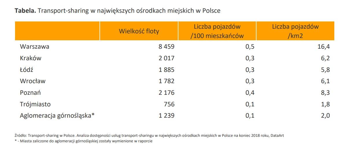 Liderem w transport-sheringu jest Warszawa (mat. DataArt)