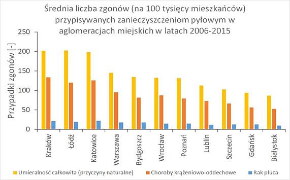 Liczba zgonów przypisywanych zanieczyszczeniom powietrza (fot. NIK)