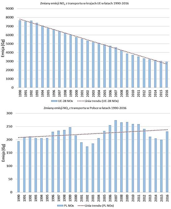 Emisja NO2 pochodzenia komunikacyjnego w UE i w Polsce (fot. NIK)
