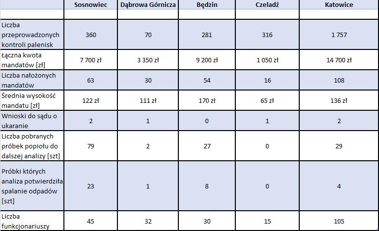 Liczba i wyniki kontroli straży miejskich w wybranych miastach woj. śląskiego (dane zebrał Zagłębiowski Alarm Smogowy)