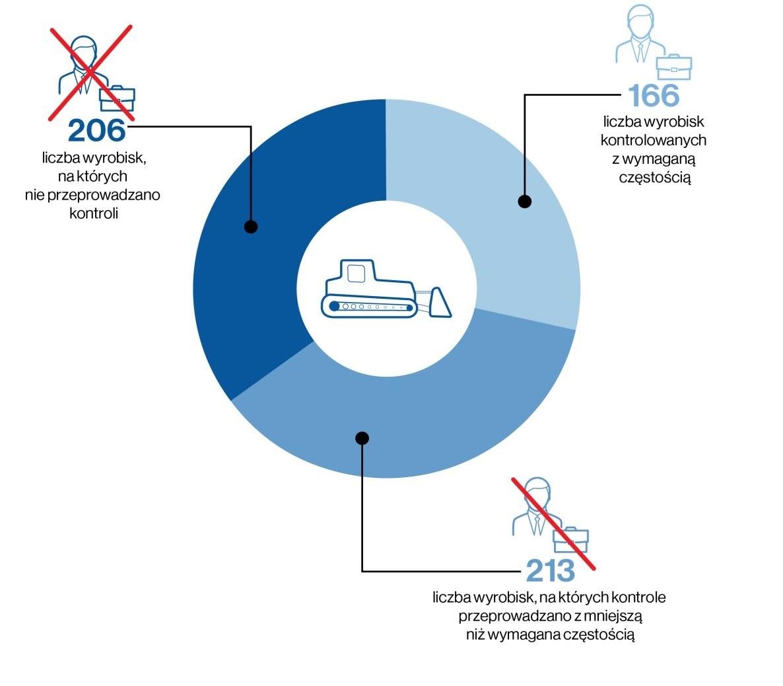 W latach 2013-2017, spośród 585 wyrobisk, które powinny być objęte kontrolami, w ogóle nie przeprowadzono kontroli 206 z nich co stanowi ponad 35 proc. wyrobisk. Rzadziej niż należy skontrolowano kolejnych 213 wyrobisk (fot. nik.gov.pl)