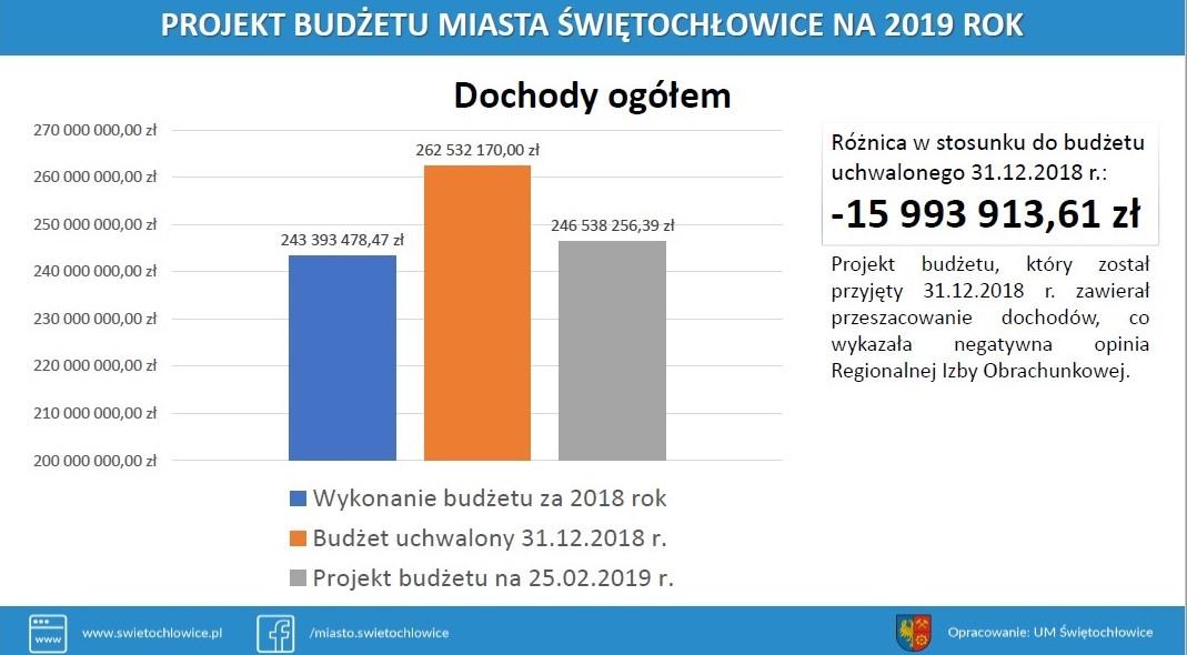 Graficzne przedstawienie budżetu Świętochłowic, w porównaniu z projektem z grudnia 2018 r. (UM Świętochłowice)