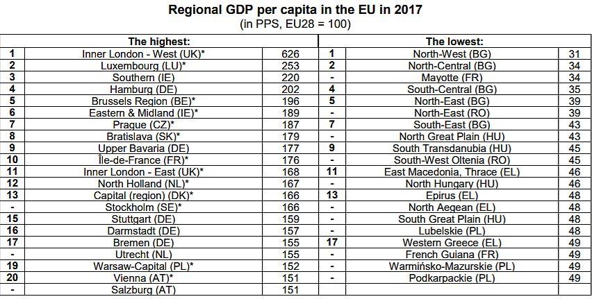 Tabela: Regiony z najwyższym i najniższym PKB per capita w Europie (fot. Eurostat)