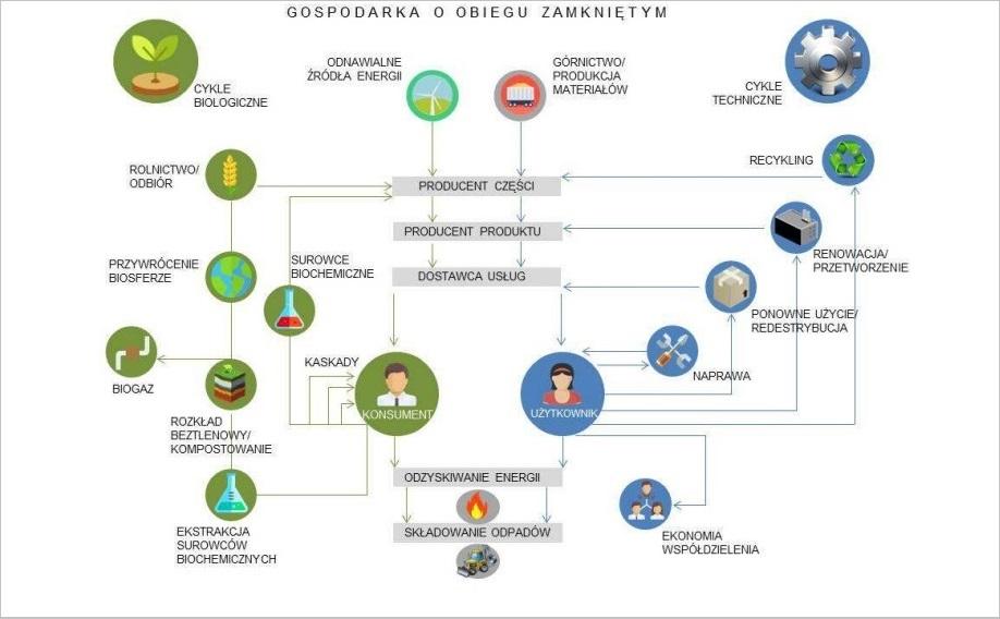 Celem gospodarki o obiegu zamkniętym jest ponowne wykorzystanie odzyskanego surowca (fot. mpit.bip.gov.pl)