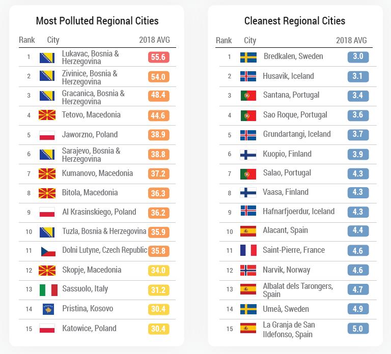 Najbardziej i najmniej zanieczyszczone miasta w Europie