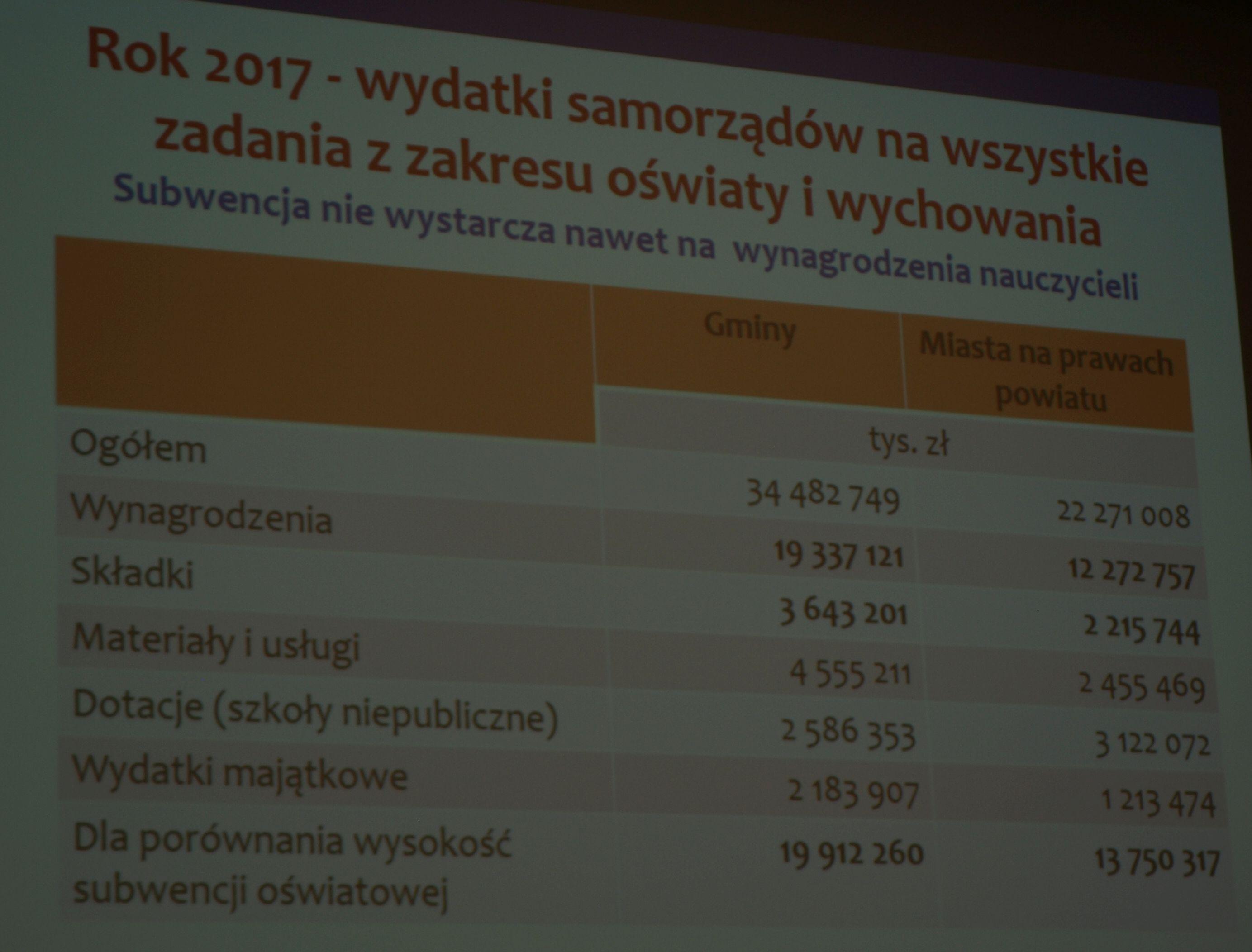 Wydatki samorządów na wszystkie zadania z zakresu oświaty i wychowania. Mat. ZMP