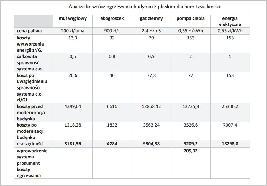 Analiza kosztów ogrzewania budynku z płaskim dachem tzw. kostki (źródło: analiza własna autora raportu)