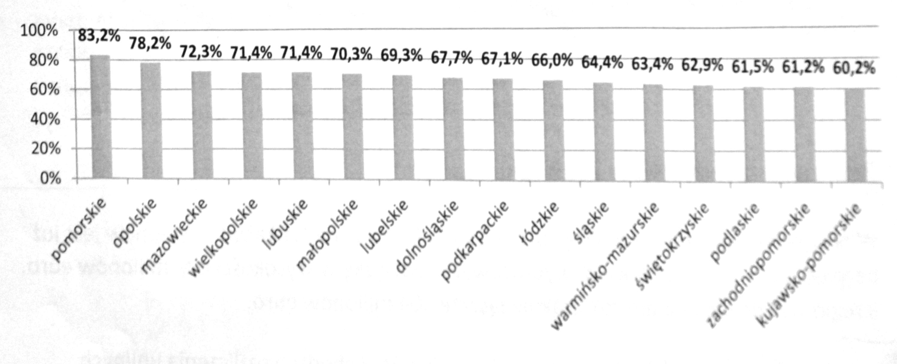 Dysproporcje w regionach. Źródło: MIiR