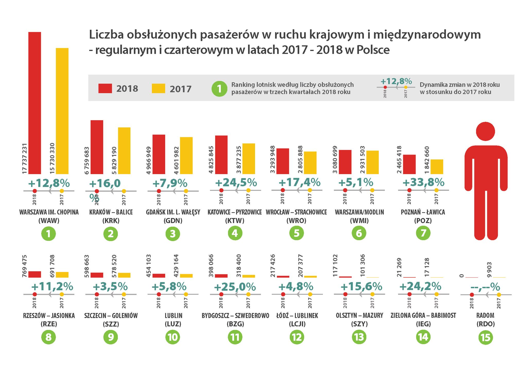 Rok 2018 na polskich lotniskach. Mat. ULC